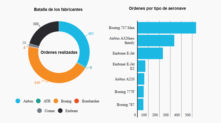 Farnboroug Air Show 2018 infografia
