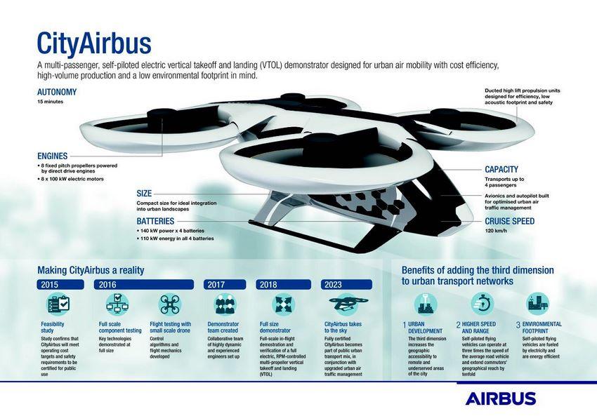 Nuevos Taxis aéreos de airbus con el City Airbus