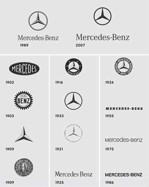 Logotipo de mercedes benz excelencias del motor logotipo de mercedes benz los logotipos de las marcas de automviles tienen un significado muy especial a veces conocidos y otras totalmente ignorados voltagebd Image collections